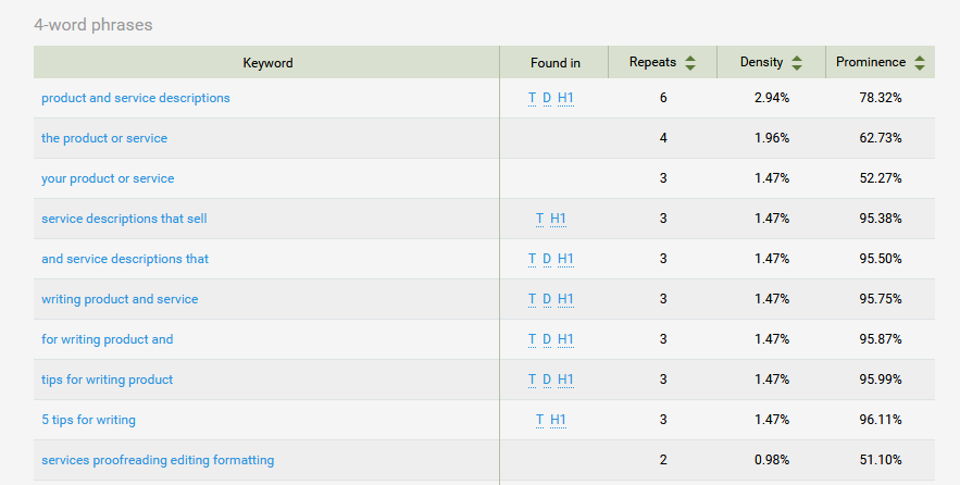An exciting glimpse of some keyword density statistics...